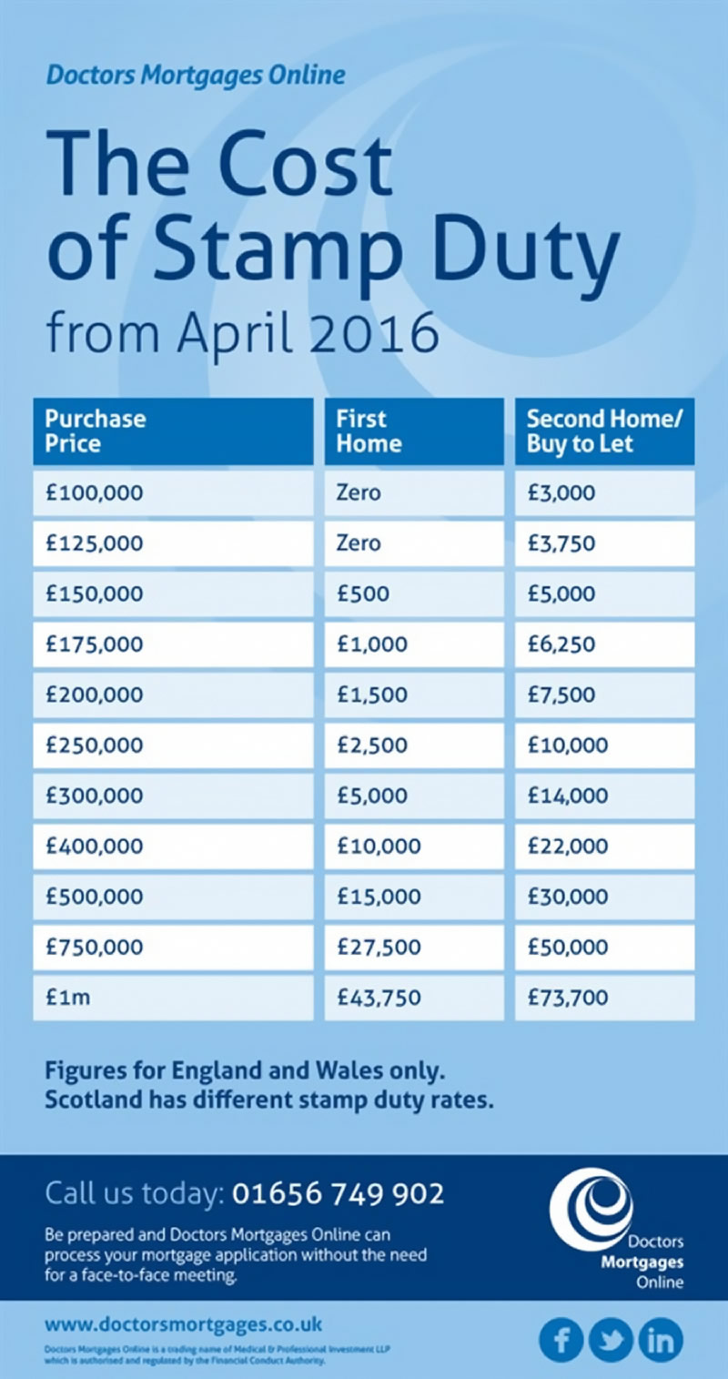 The Cost of Stamp Duty from April 2016